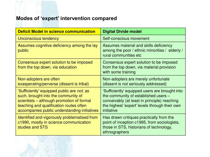 Modes of 'expert' intervention compared