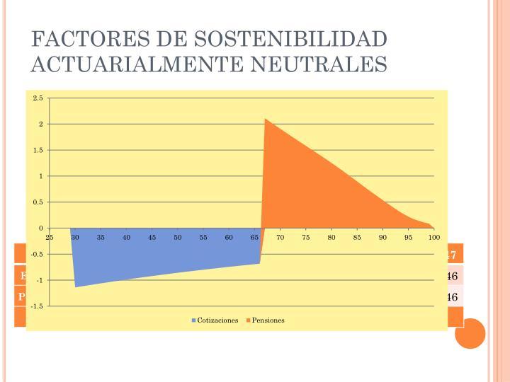 FACTORES DE SOSTENIBILIDAD ACTUARIALMENTE NEUTRALES