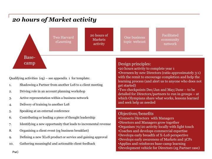 20 hours of Market activity