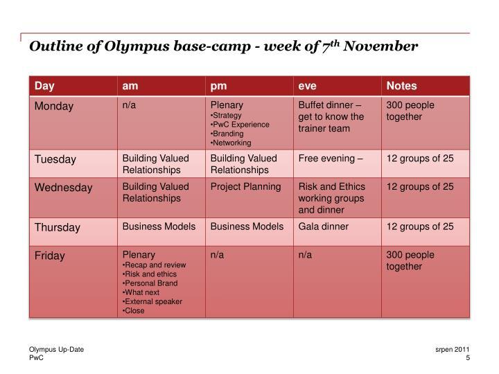 Outline of Olympus base-camp - week of 7