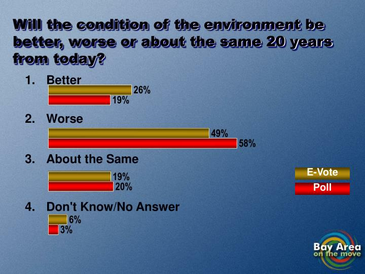 Will the condition of the environment be better, worse or about the same 20 years from today?