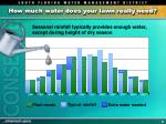how much water does your lawn really need