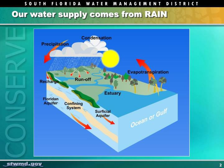 Our water supply comes from RAIN