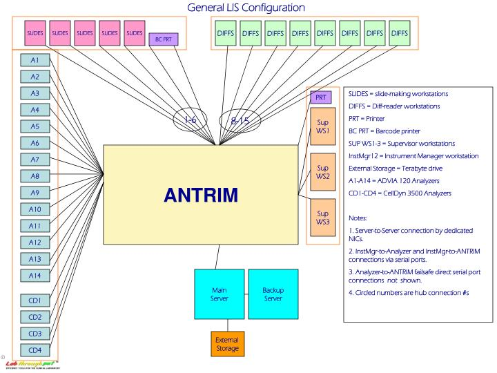 General LIS Configuration