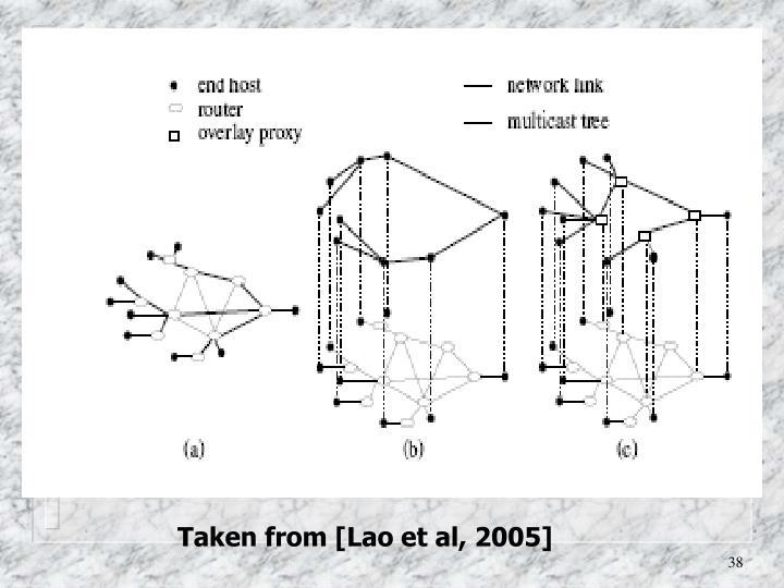 Taken from [Lao et al, 2005]