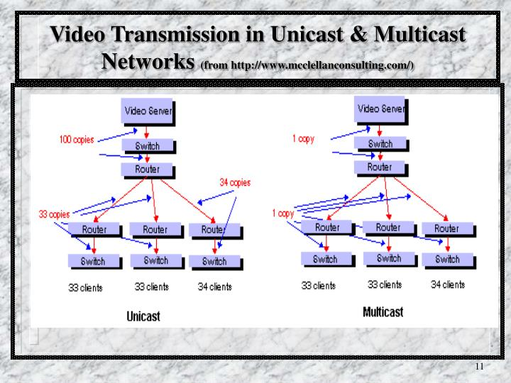 Video Transmission in Unicast & Multicast Networks