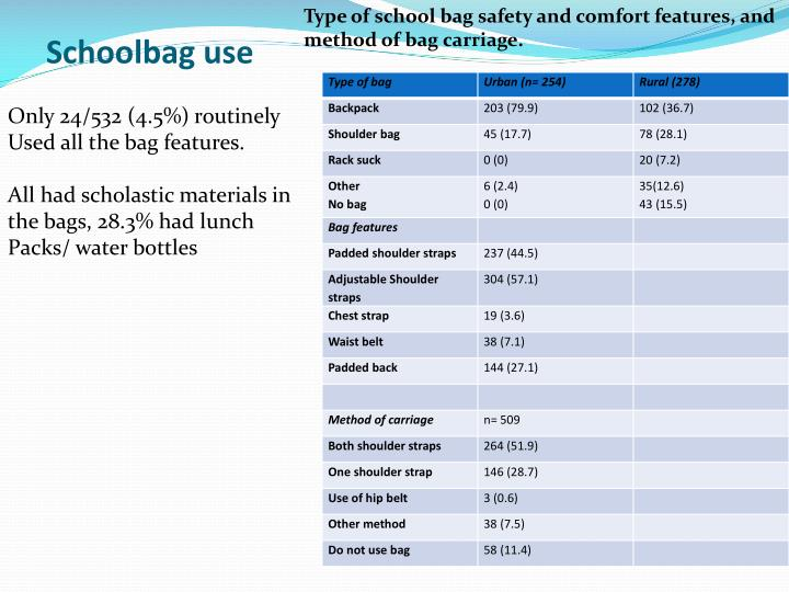 Type of school bag safety and comfort features, and method of bag carriage.