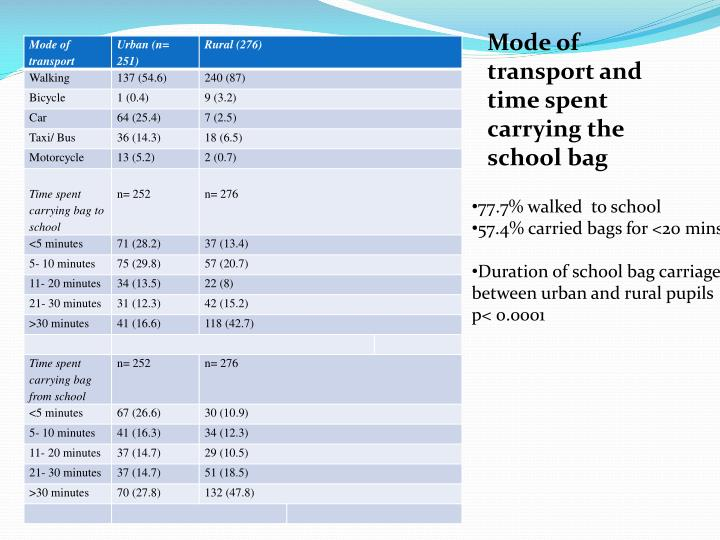Mode of transport and time spent carrying the school bag