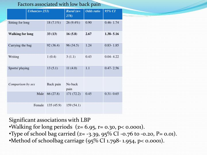 Factors associated with low back pain
