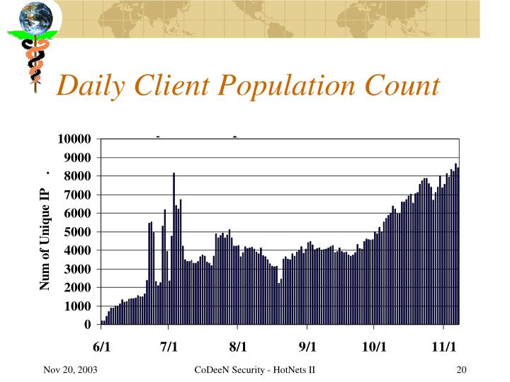 Daily Client Population Count