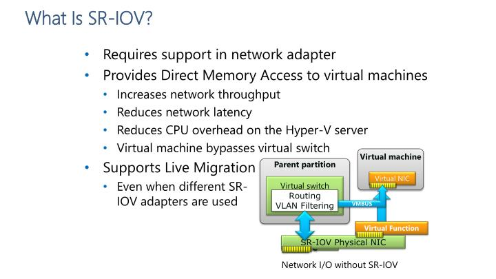 What Is SR-IOV?