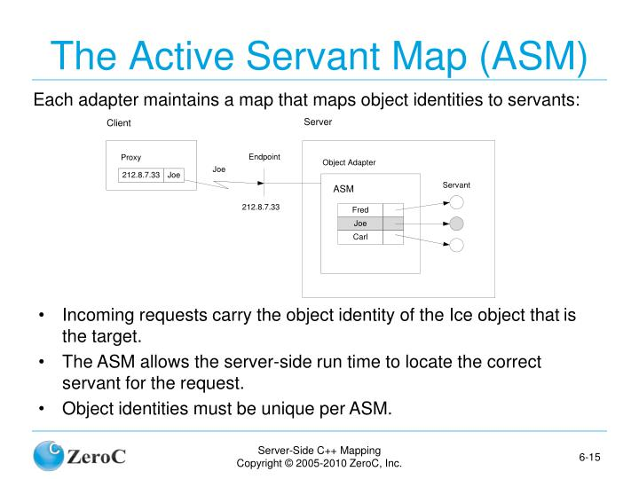The Active Servant Map (ASM)