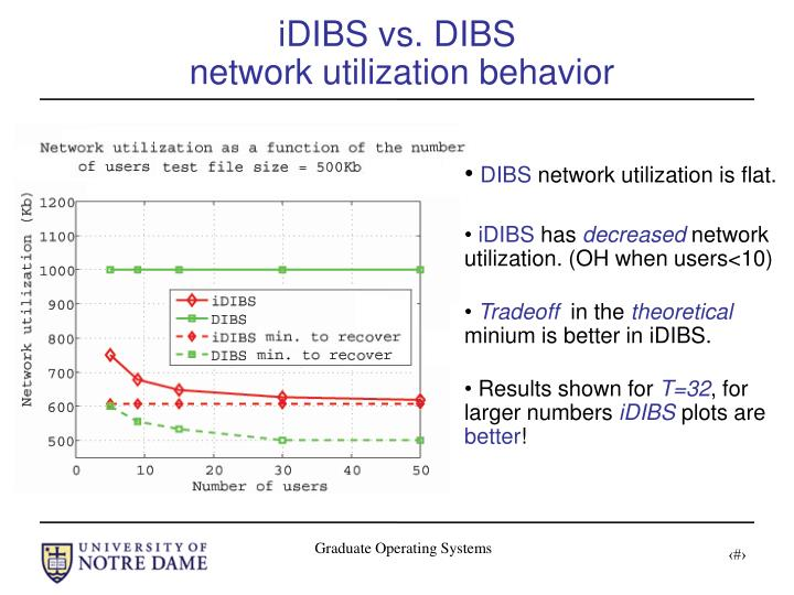 iDIBS vs. DIBS