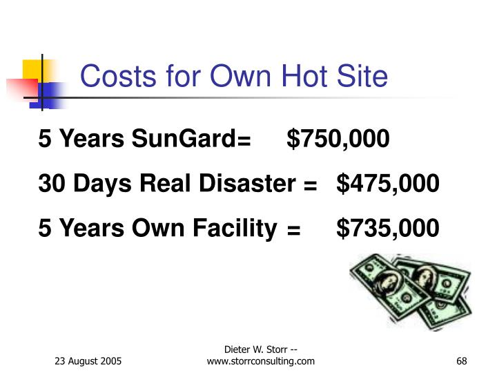 Costs for Own Hot Site