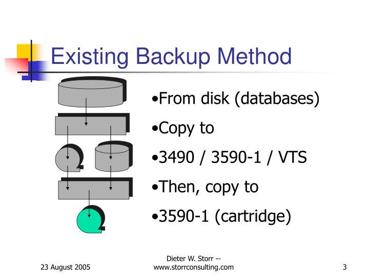 Existing Backup Method