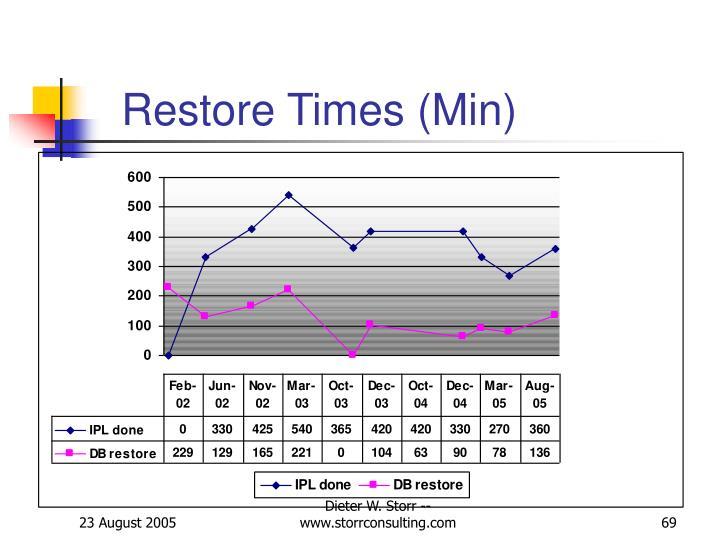 Restore Times (Min)