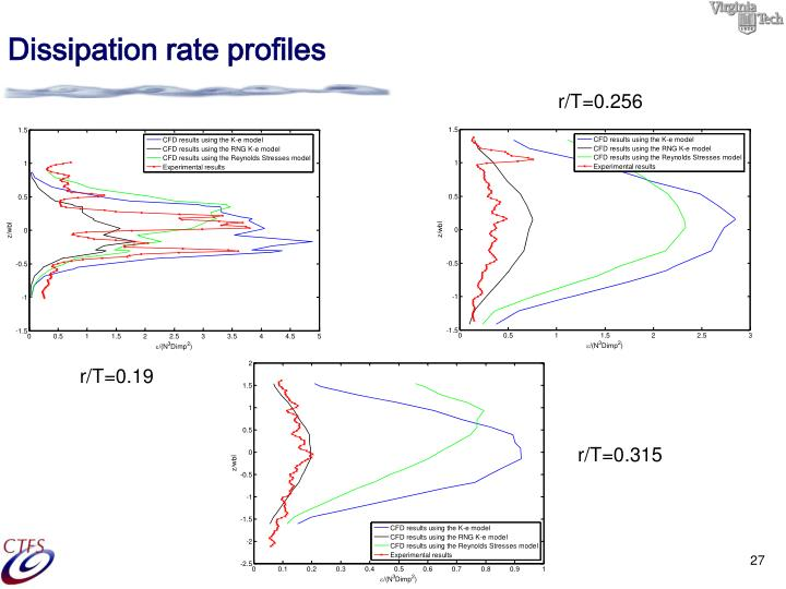 Dissipation rate profiles