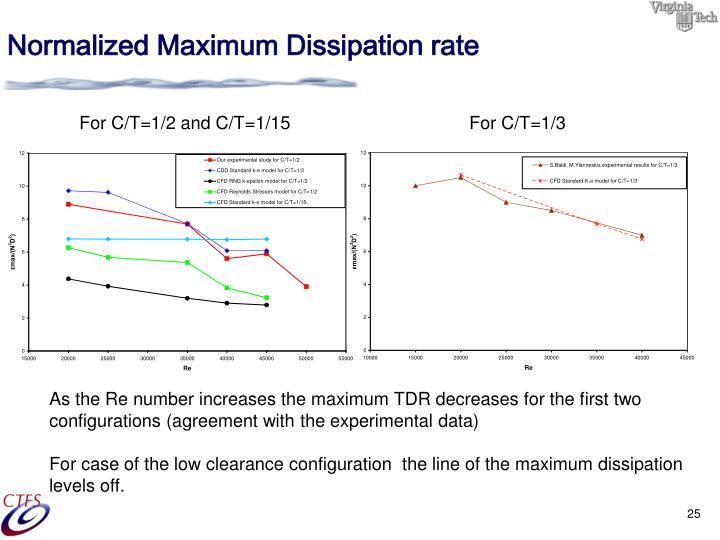 Normalized Maximum Dissipation rate