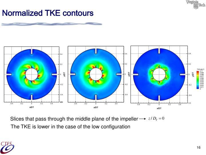 Normalized TKE contours