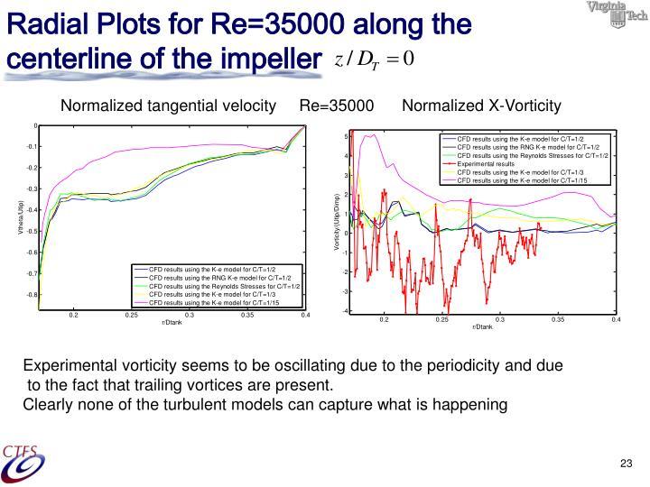 Radial Plots for Re=35000 along the centerline of the impeller