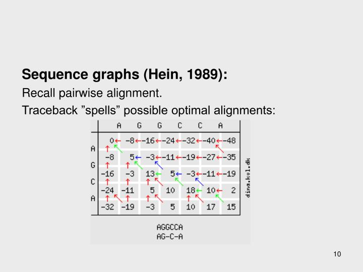 Sequence graphs (Hein, 1989):
