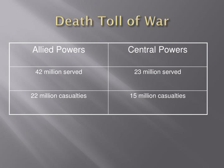 Death Toll of War