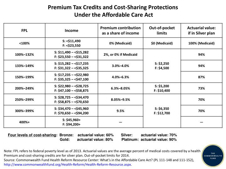 premium tax credits and cost sharing protections under the affordable care act
