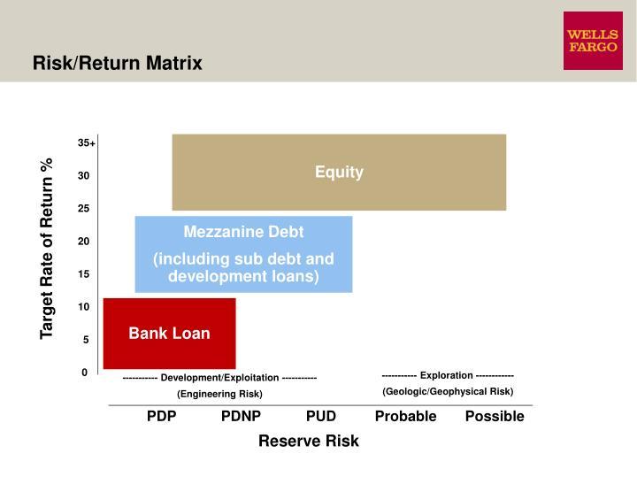 Risk/Return Matrix