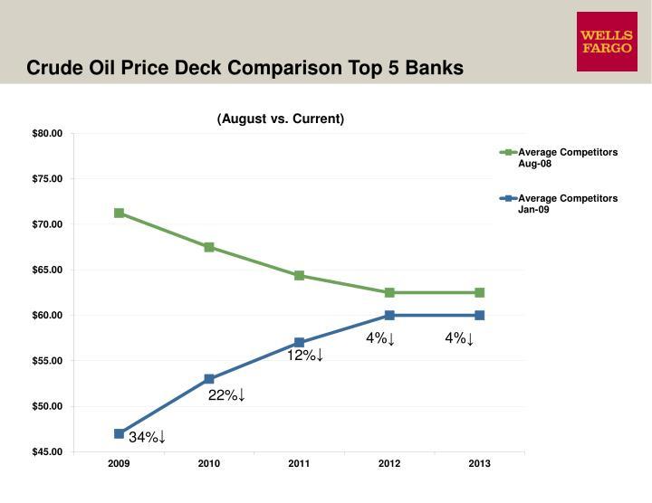 Crude Oil Price Deck Comparison Top 5 Banks