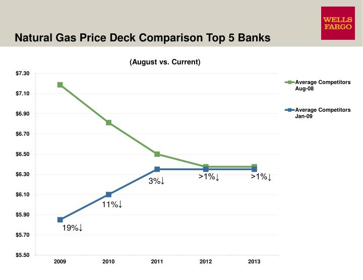 Natural Gas Price Deck Comparison Top 5 Banks