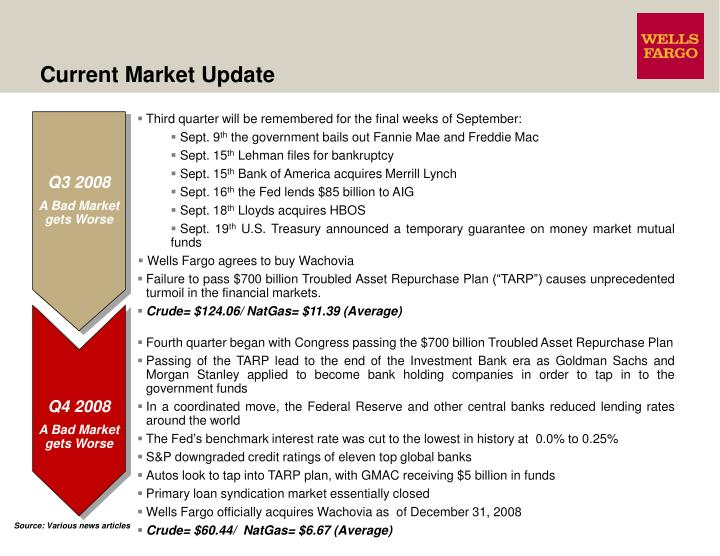 Current Market Update