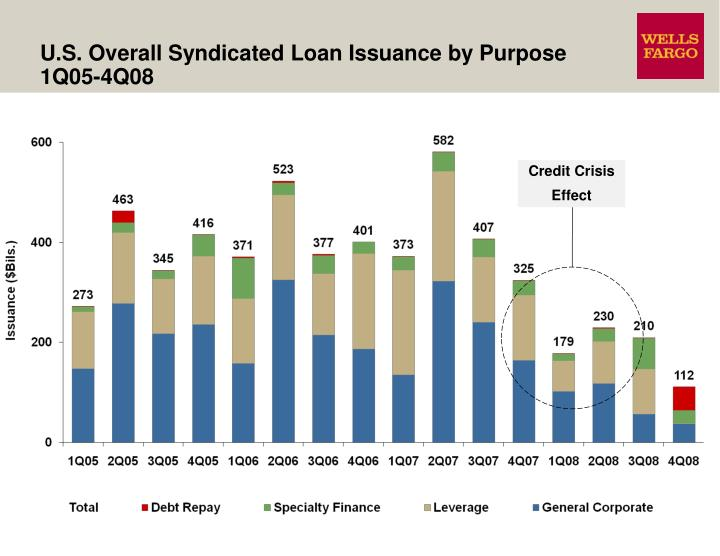 U.S. Overall Syndicated Loan Issuance by Purpose