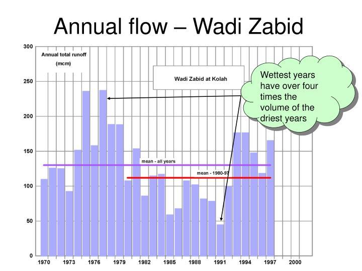 Annual flow – Wadi Zabid