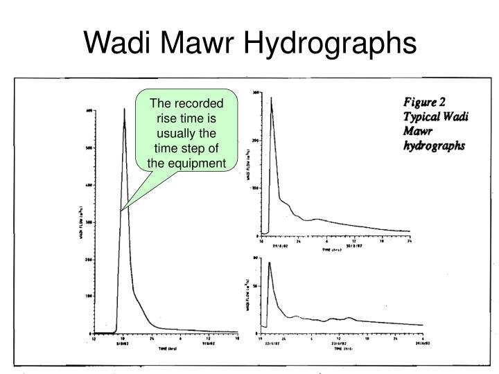 Wadi Mawr Hydrographs