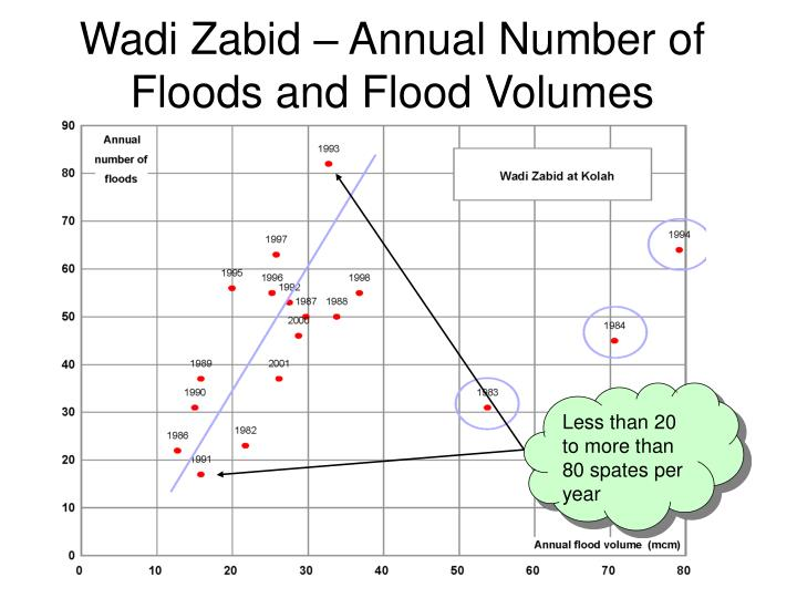Wadi Zabid – Annual Number of Floods and Flood Volumes