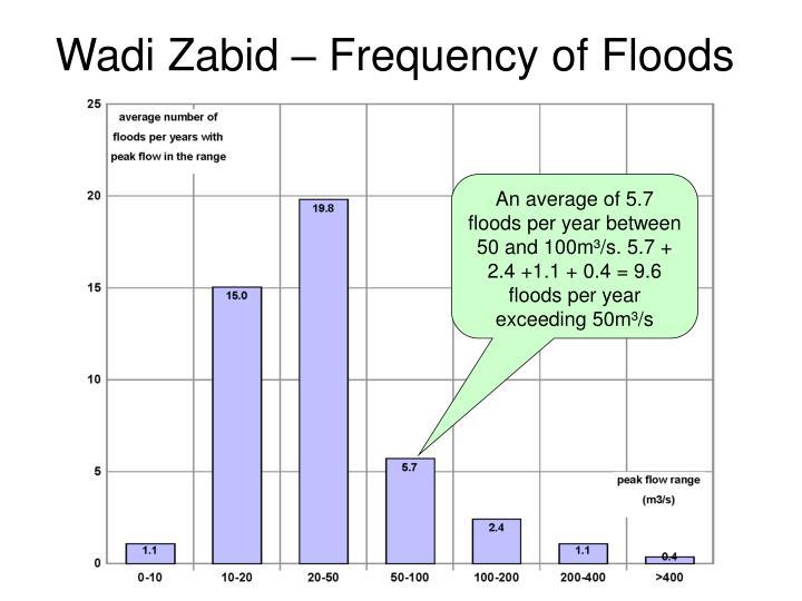Wadi Zabid – Frequency of Floods