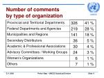 number of comments by type of organization