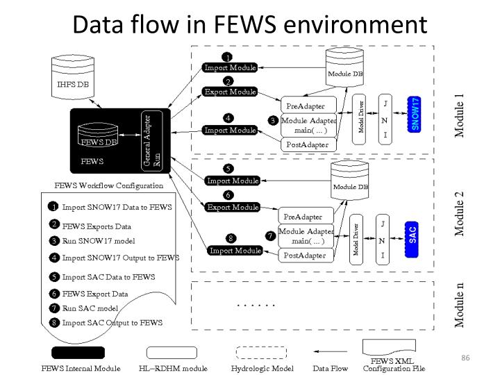 Data flow in FEWS environment