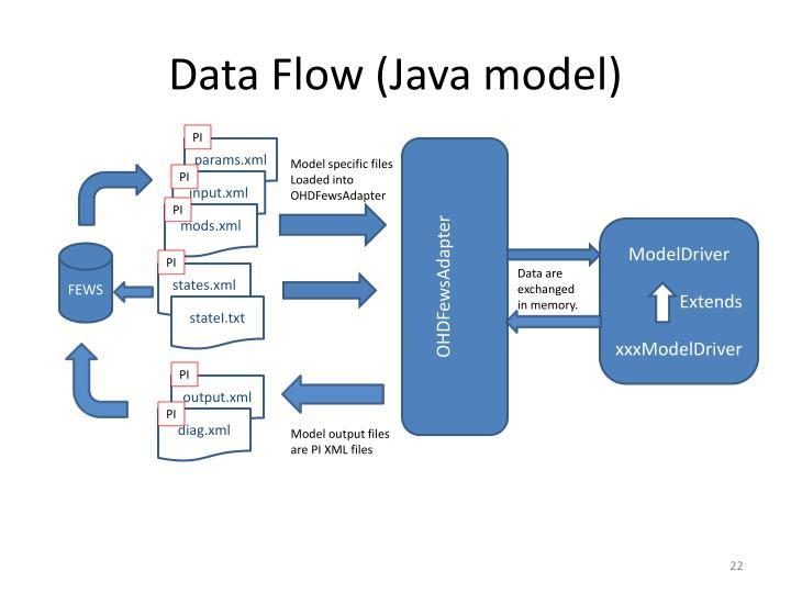 Data Flow (Java model)