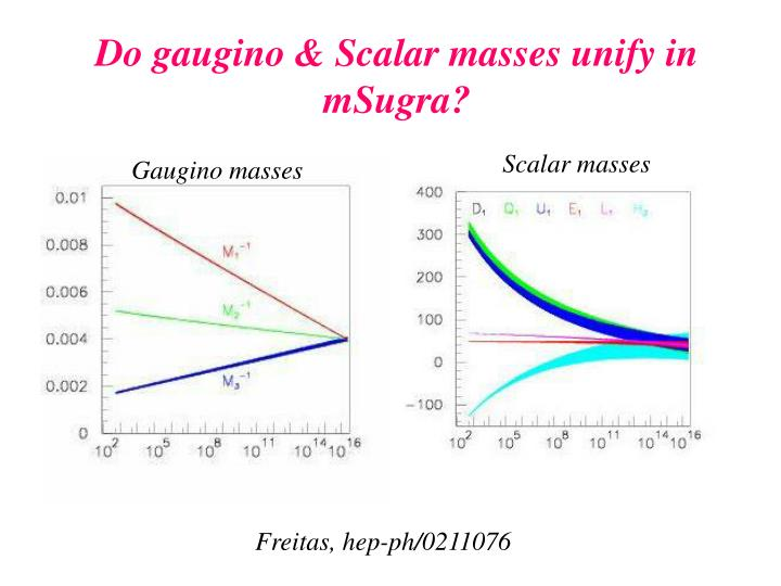 Do gaugino & Scalar masses unify in mSugra?