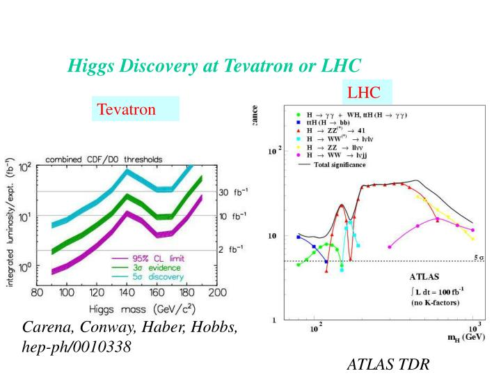 Higgs Discovery at Tevatron or LHC