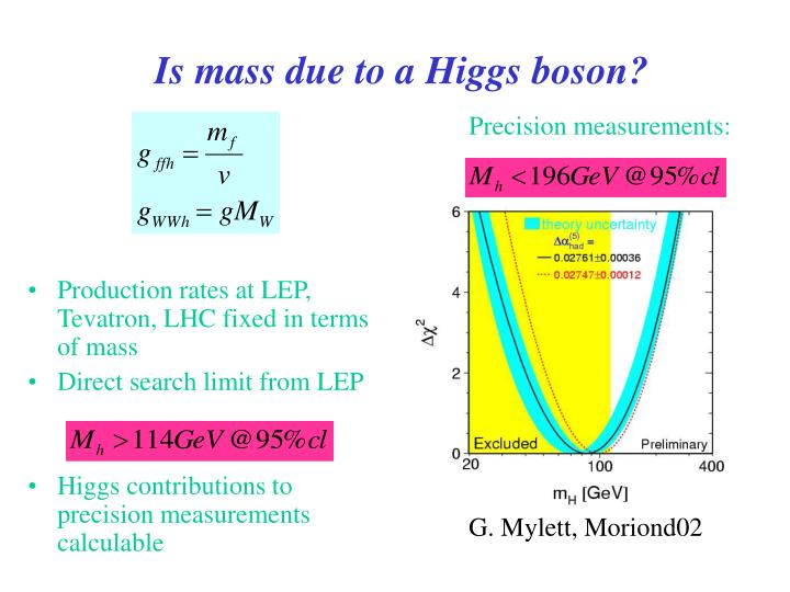 Is mass due to a Higgs boson?