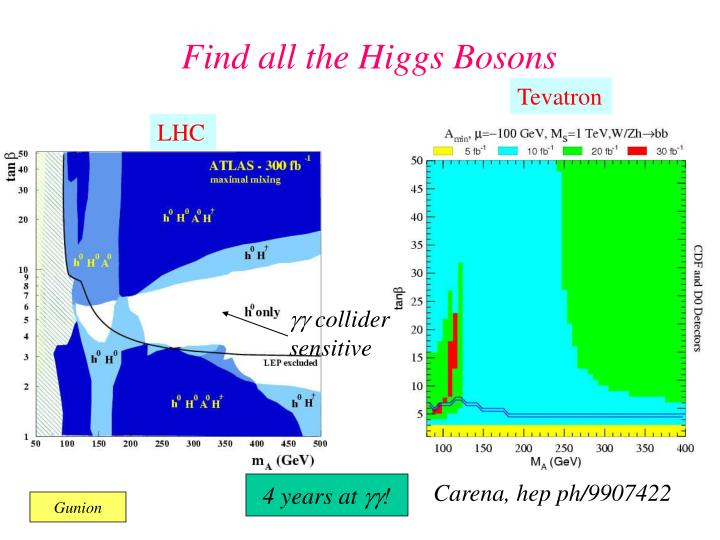 Find all the Higgs Bosons
