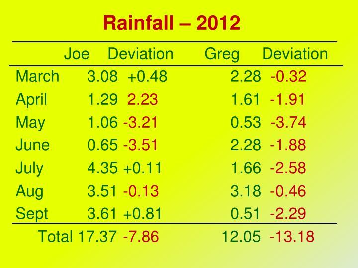 Rainfall – 2012