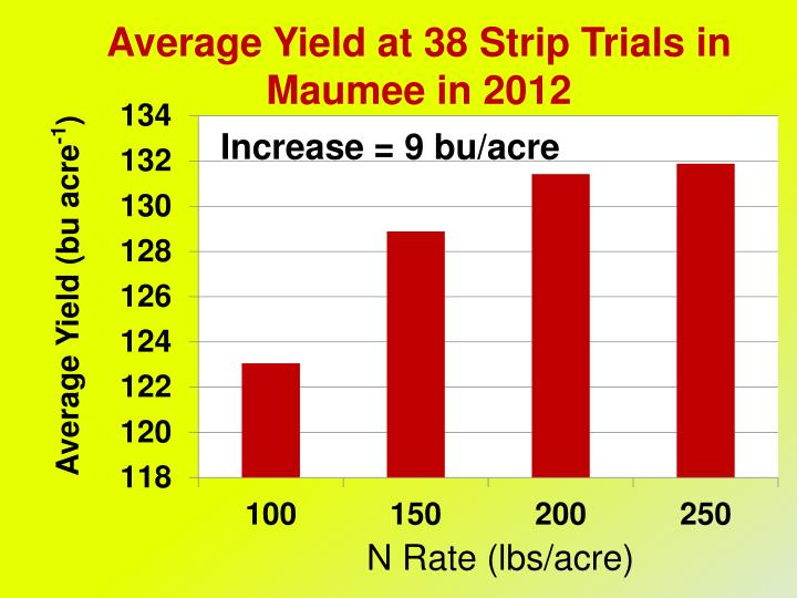 Average Yield at 38 Strip Trials in Maumee in 2012