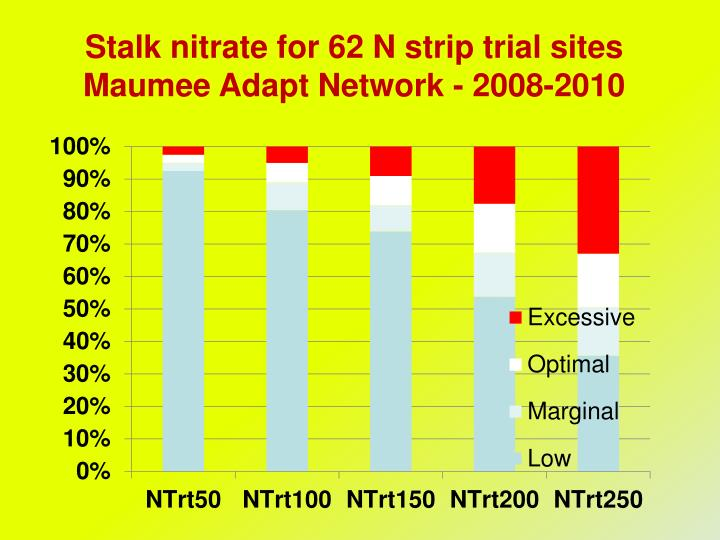 Stalk nitrate for