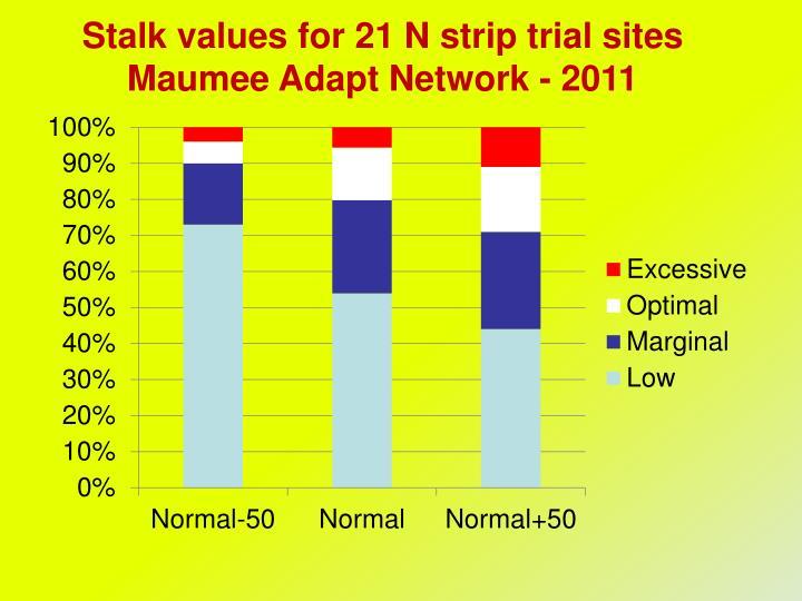 Stalk values for