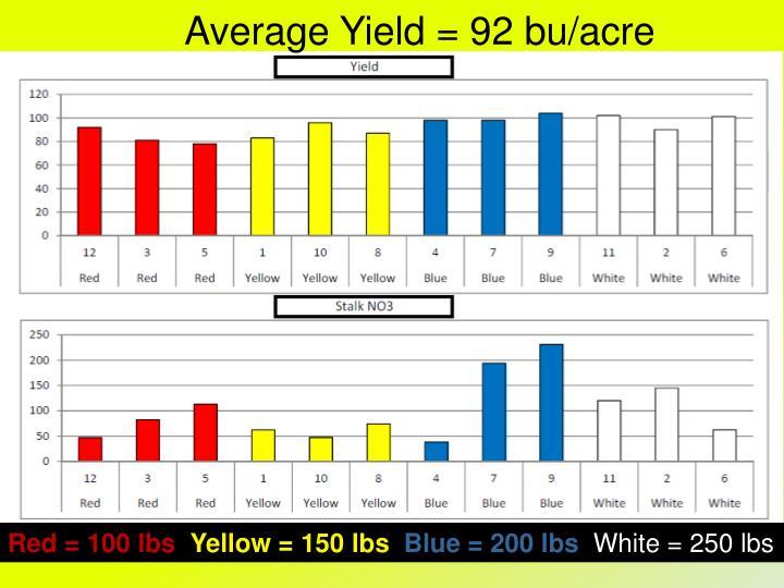 Average Yield = 92