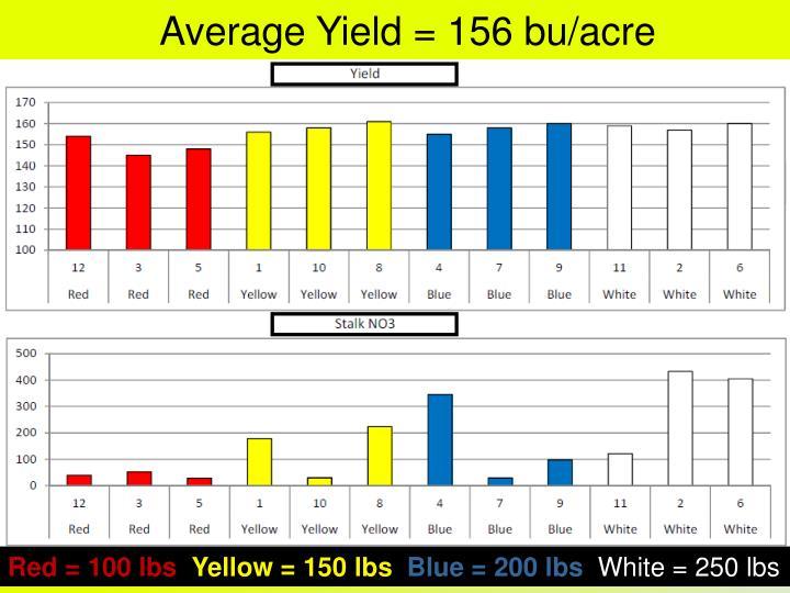 Average Yield = 156