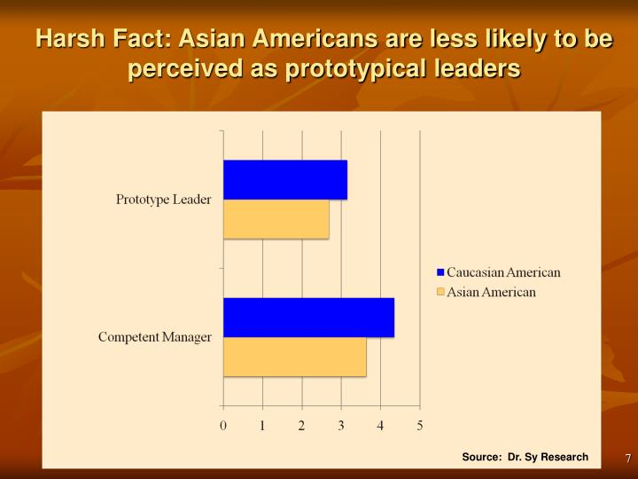 Harsh Fact: Asian Americans are less likely to be